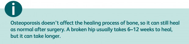 Osteoporosis doesn't affect the healing process of bone, so it can still heal as normal after surgery. A broken hip usually takes 6–12 weeks to heal, but it can take longer.