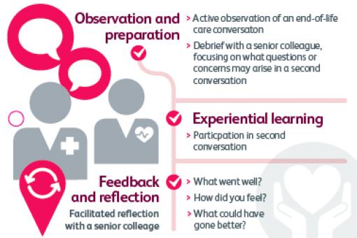 Second conversation model